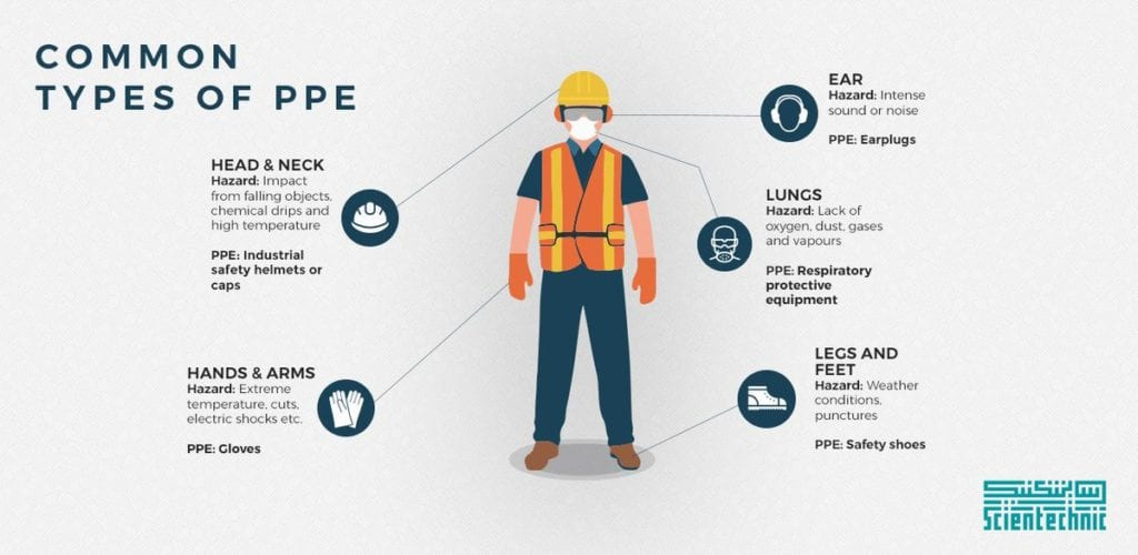 Common Construction PPE