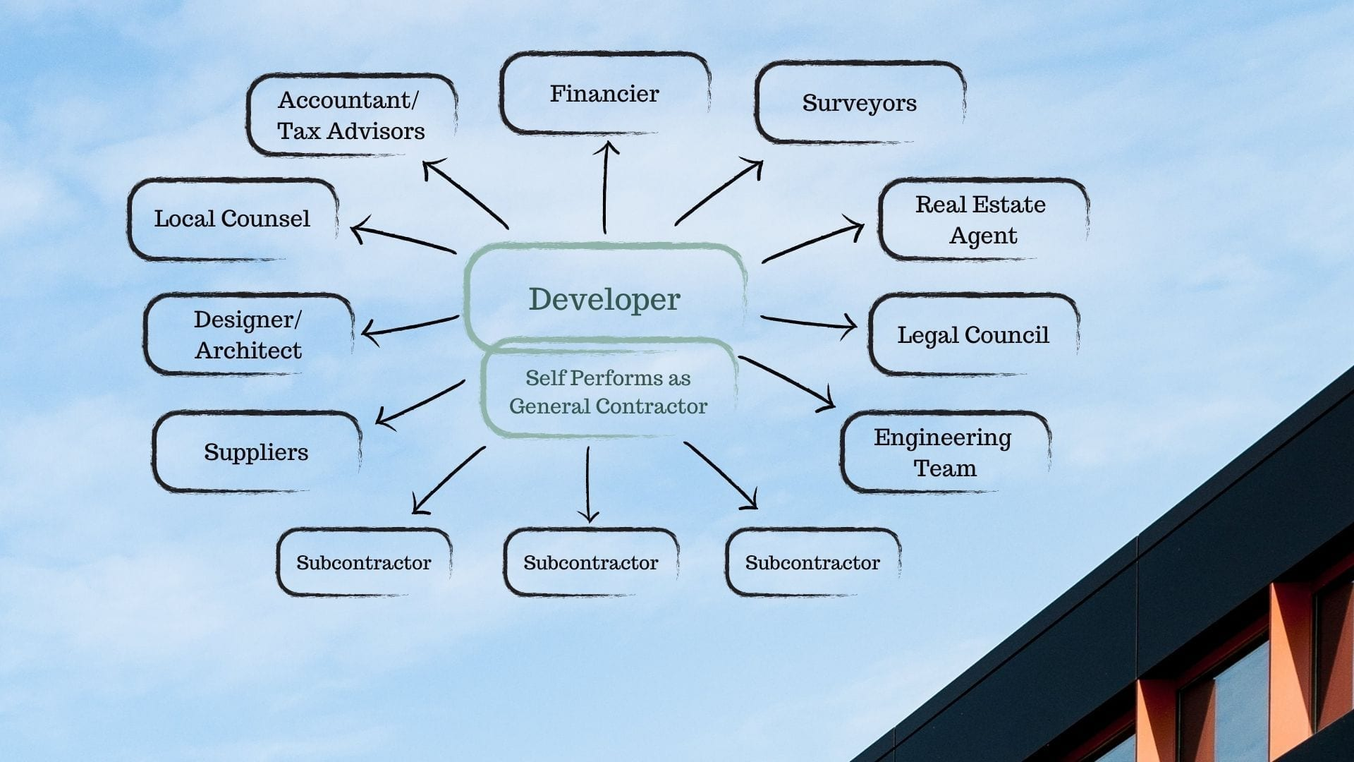 developer self performing as the general contractor
